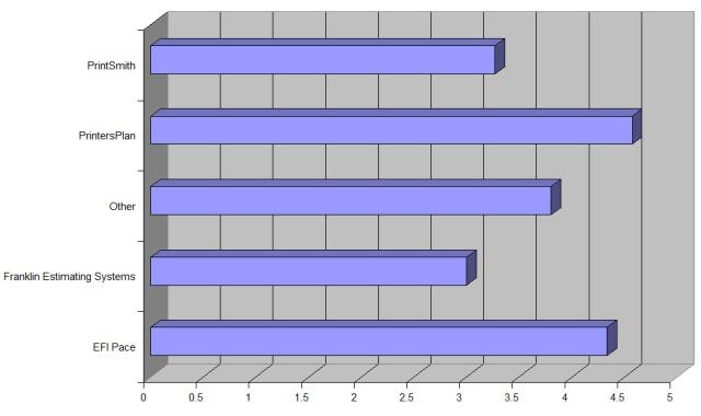 MIS Chart 2