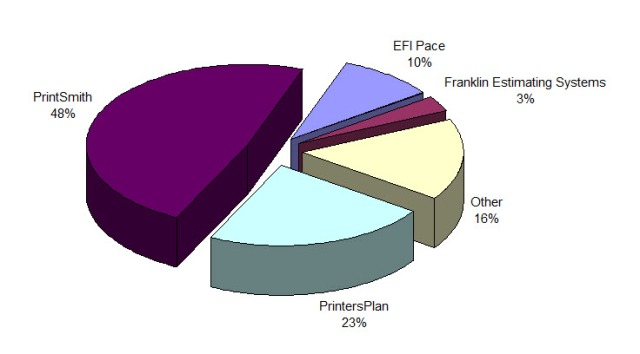 MIS Chart